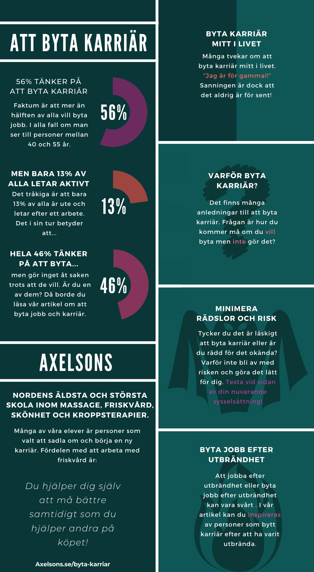 Byta Karriär Infographic Axelsons.se