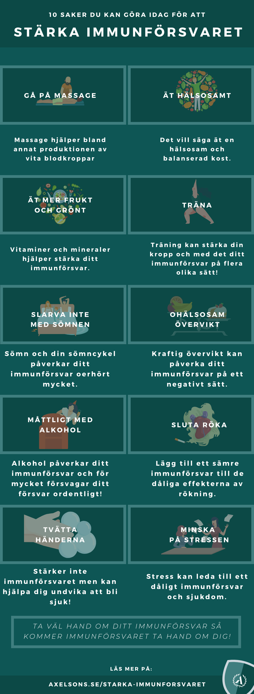 Stärka immunförsvaret-Infographic, mat, hälsokost Axelsons.se