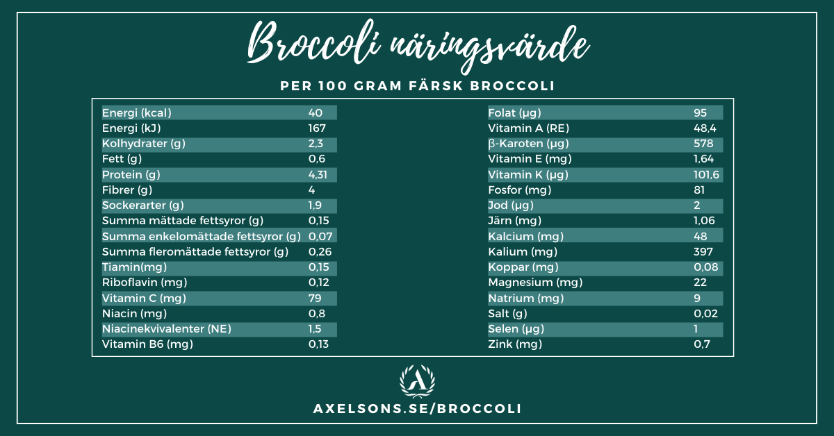 Broccoli näringsvärde tabell