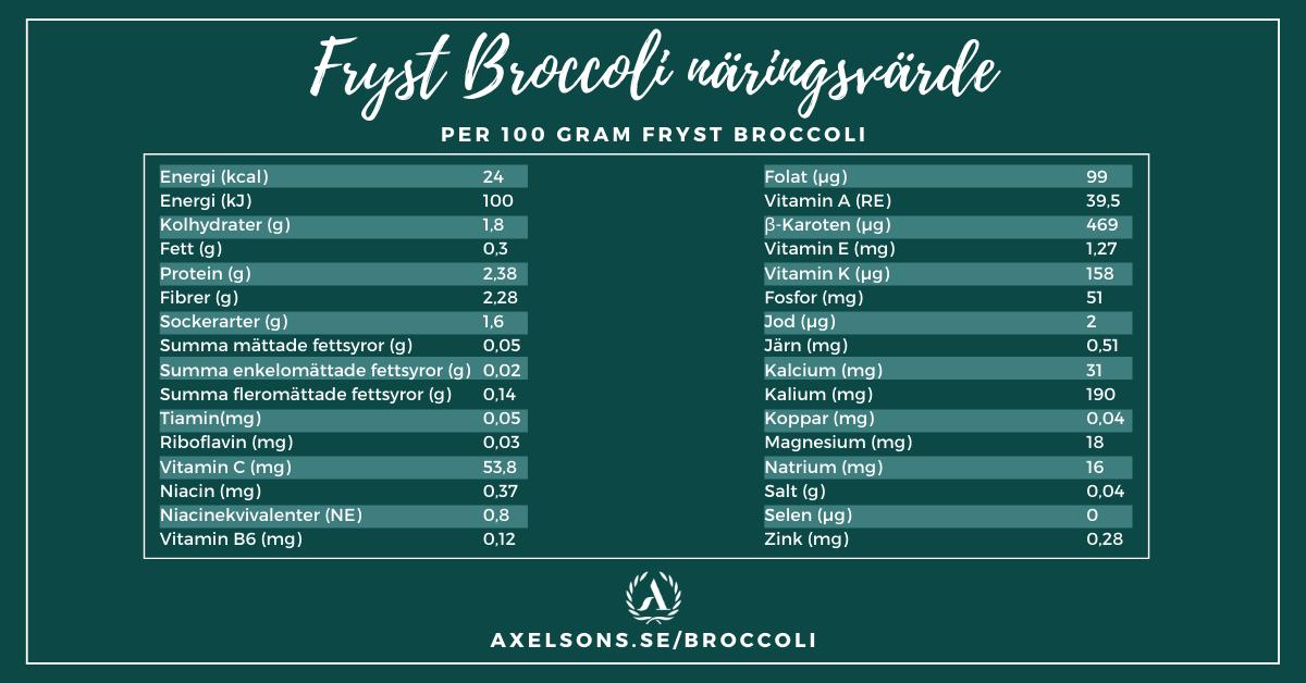 Fryst broccoli näringsvärde tabell